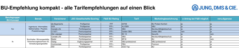 Tabelle: BU-Empfehlung kompakt - alle Tarifempfehlungen auf einen Blick (Jung, DMS & Cie.)